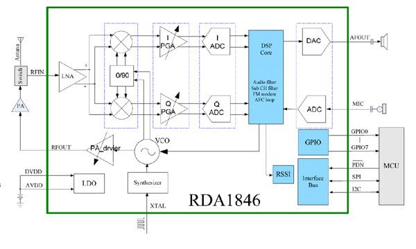 ads b receiver block diagram baofeng uv 5r  baofeng uv 5r